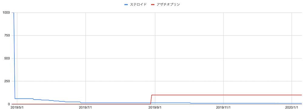 20200112_投薬履歴